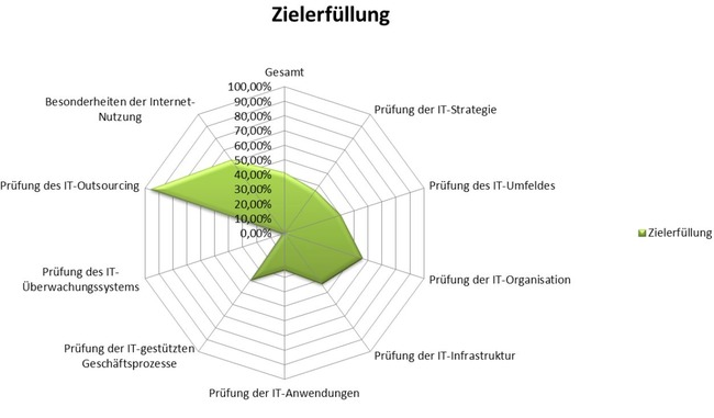 story_images/bilder/IDW-PS330-Systembewertung.JPG